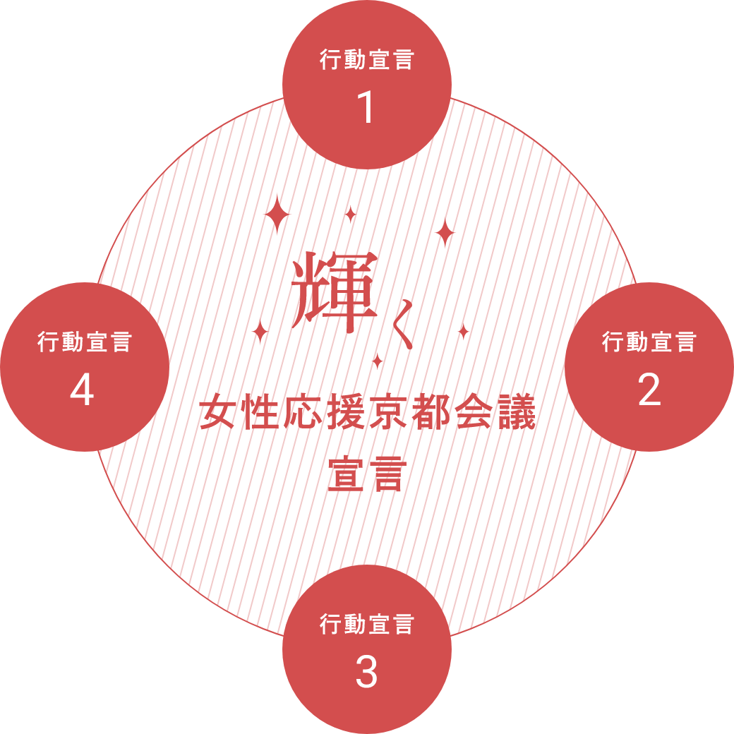 輝く女性応援京都会議宣言