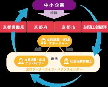 中小企業 → 相談(京都労働局、京都府、京都市、京都商工会議所等)